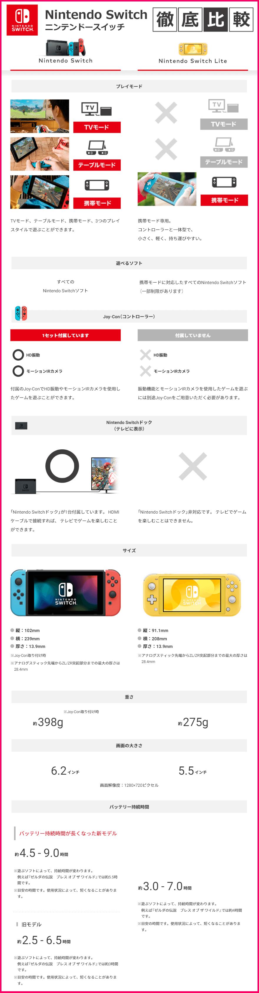 Nintendo Switch 比較表
